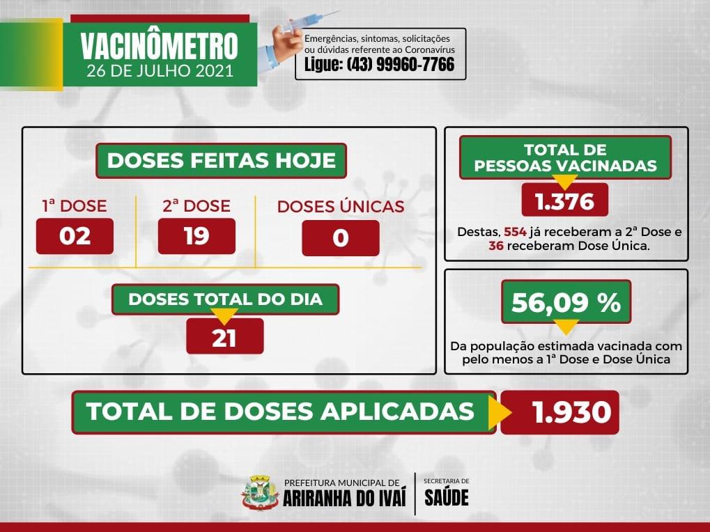 Informativo epidemiológico Ariranha do Ivaí | Covid - 19 - 27/07/2021