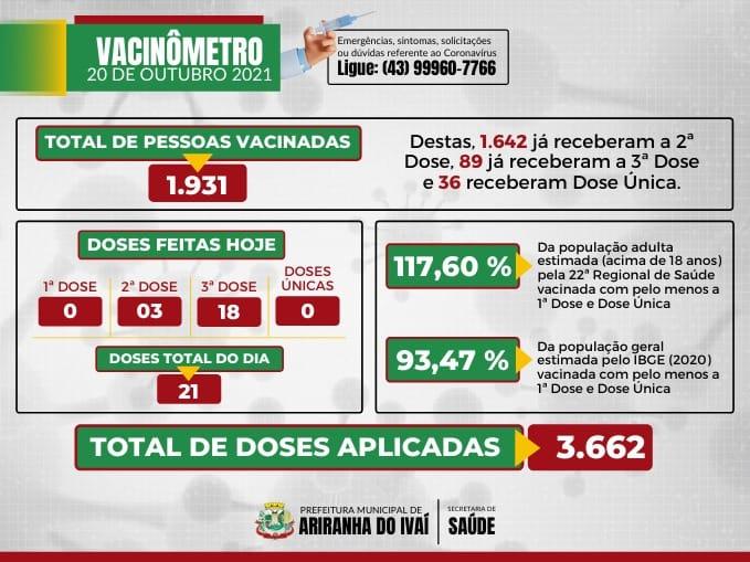VACINÔMETRO ARIRANHA DO IVAÍ-PR | COVID-19 - 20/10/2021