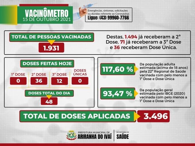 VACINÔMETRO ARIRANHA DO IVAÍ-PR   COVID-19 - 15/10/2021