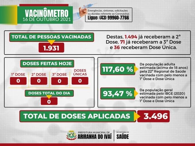 VACINÔMETRO ARIRANHA DO IVAÍ-PR   COVID-19 - 16/10/2021