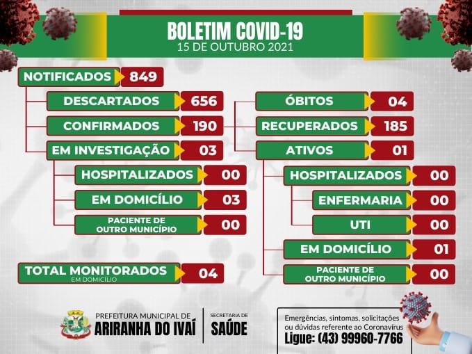 Informativo epidemiológico Ariranha do Ivaí   Covid - 19 - 15/10/2021